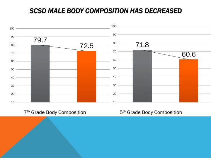 SCSD Male Body Composition has