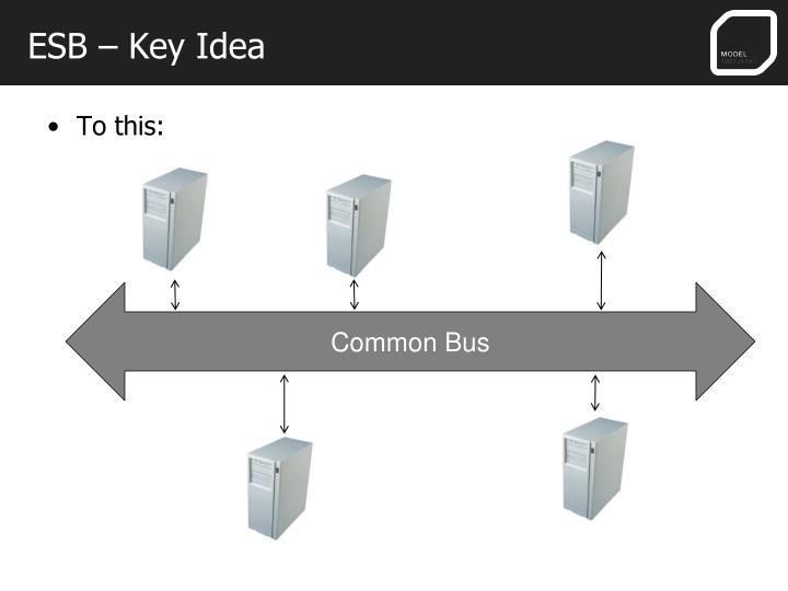 ESB – Key Idea
