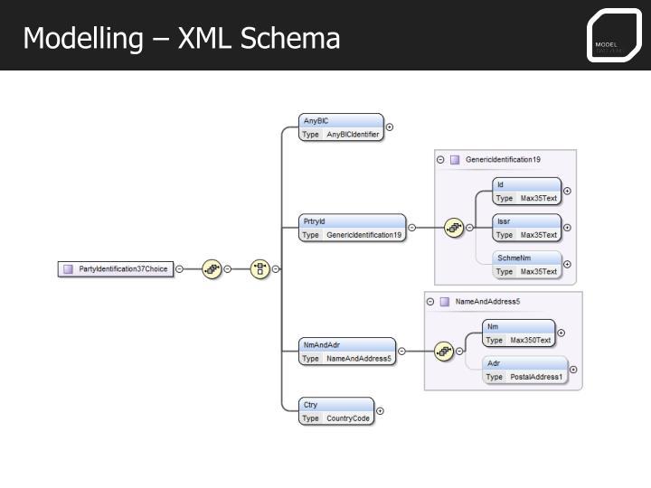 Modelling – XML Schema