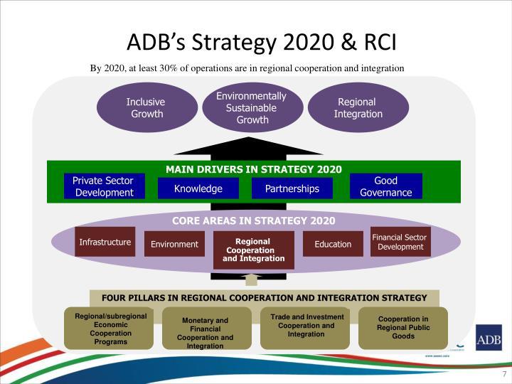 ADB's Strategy 2020