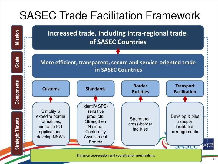 SASEC Trade Facilitation Framework
