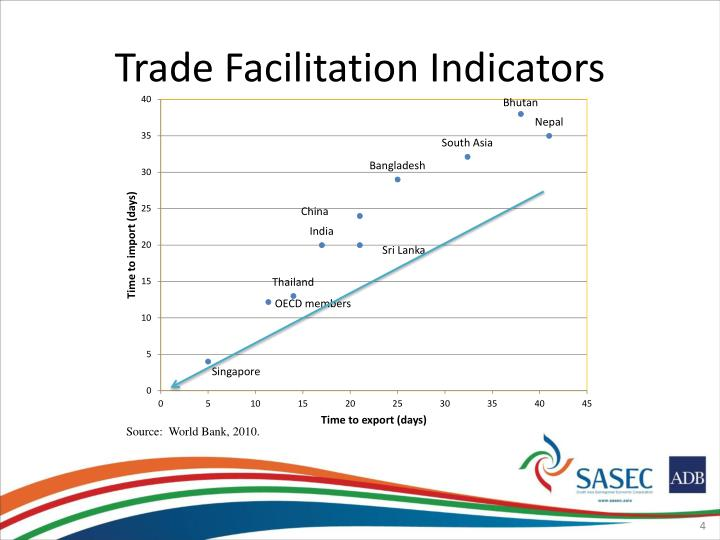 Trade Facilitation Indicators