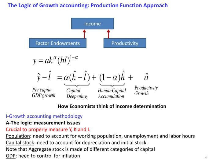 The Logic of Growth accounting: Production Function Approach