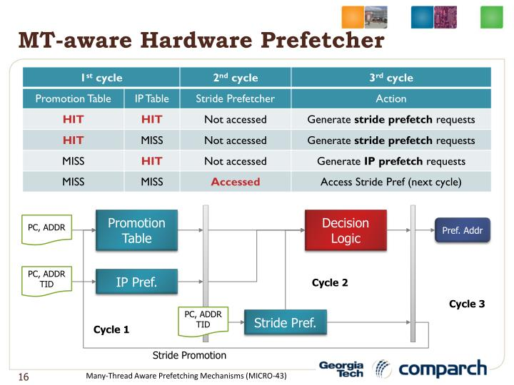 MT-aware Hardware
