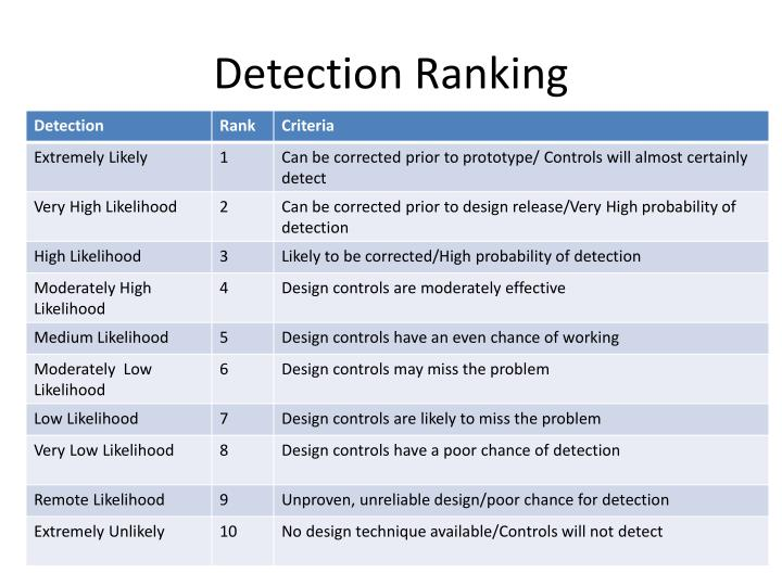 Detection Ranking