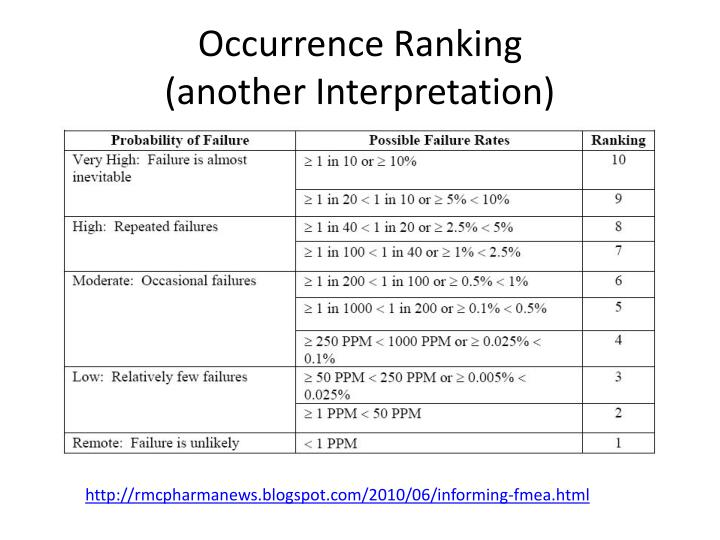 Occurrence Ranking