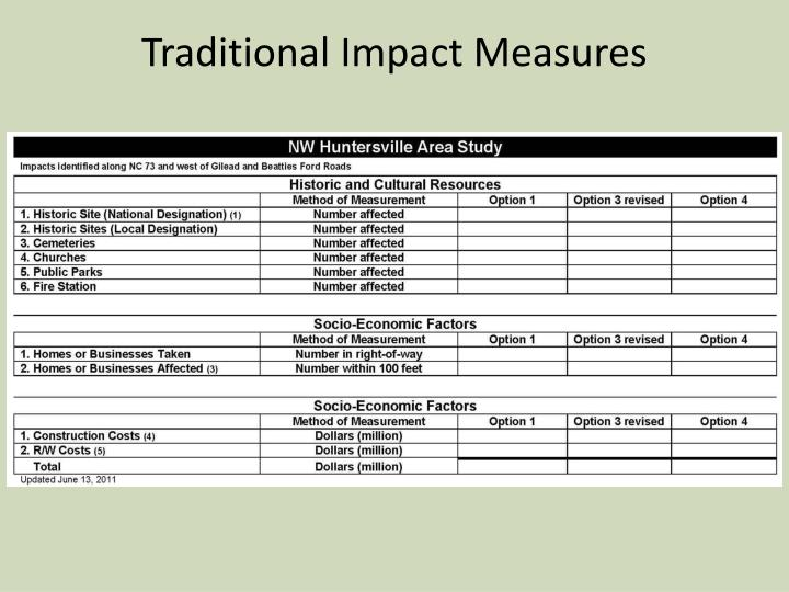 Traditional Impact Measures