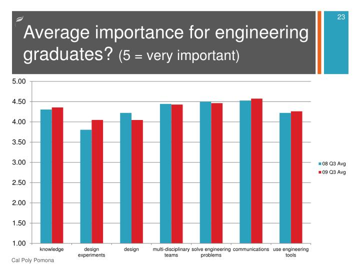 Average importance for engineering graduates?