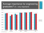average importance for engineering graduates 5 very important1