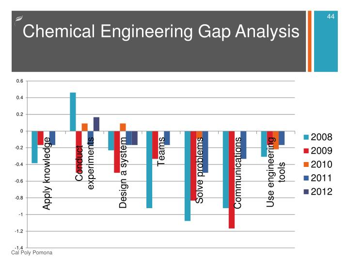 Chemical Engineering Gap Analysis