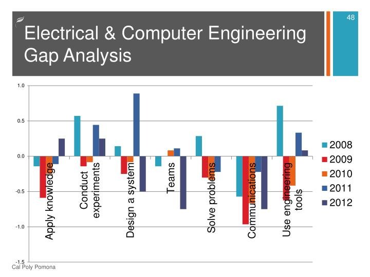 Electrical & Computer Engineering Gap Analysis