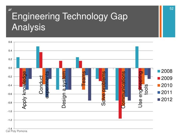 Engineering Technology Gap Analysis