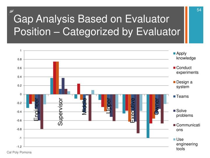 Gap Analysis Based on Evaluator Position – Categorized by Evaluator
