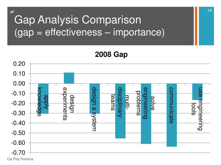 Gap Analysis Comparison