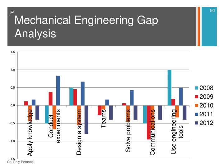 Mechanical Engineering Gap Analysis