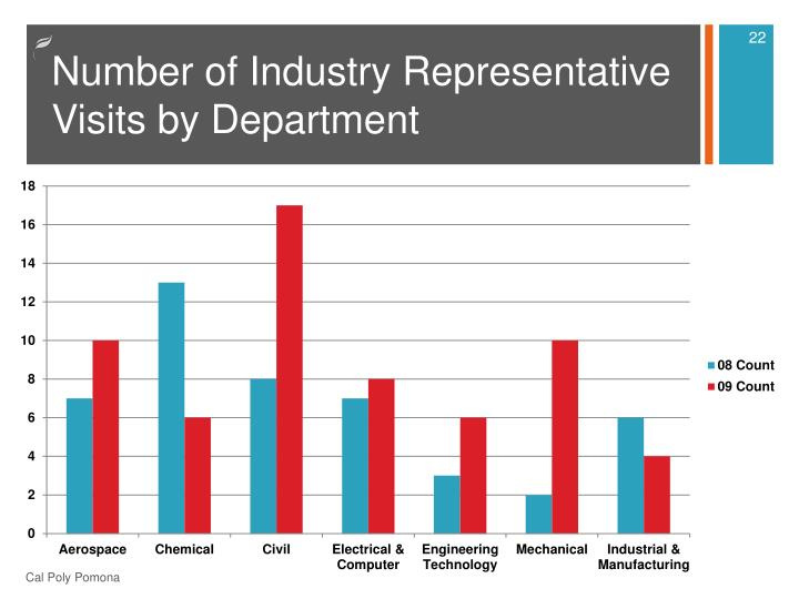 Number of Industry Representative Visits by Department
