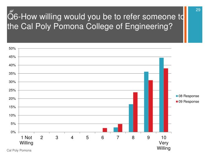 Q6-How willing would you be to refer someone to the Cal Poly Pomona College of Engineering?
