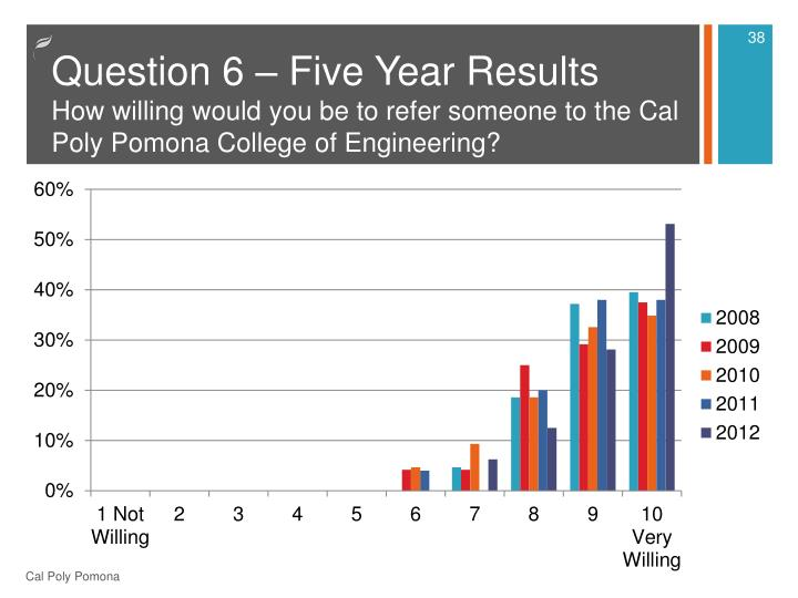 Question 6 – Five Year Results
