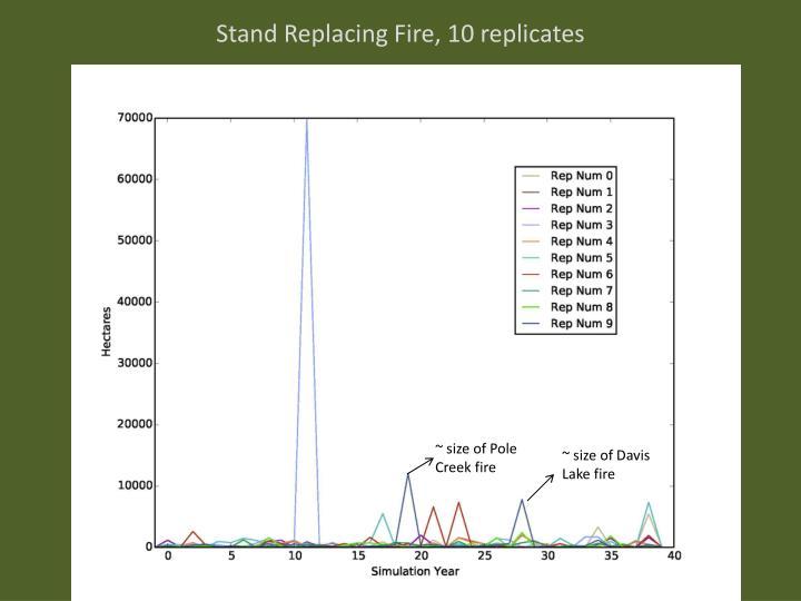 Stand Replacing Fire, 10 replicates