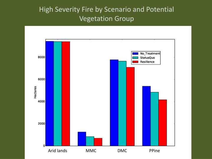 High Severity Fire by Scenario and Potential Vegetation Group