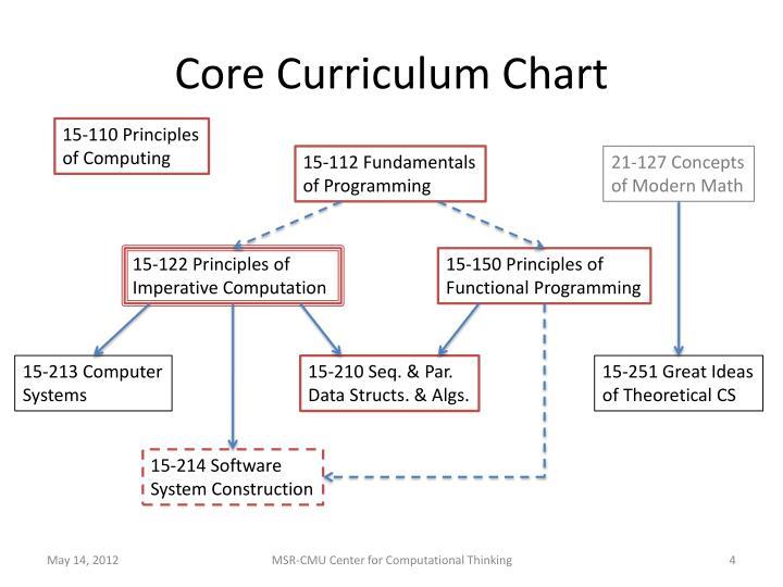 Core Curriculum Chart