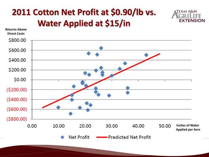 2011 Cotton Net Profit at $0.90/lb vs. Water Applied at $15/in