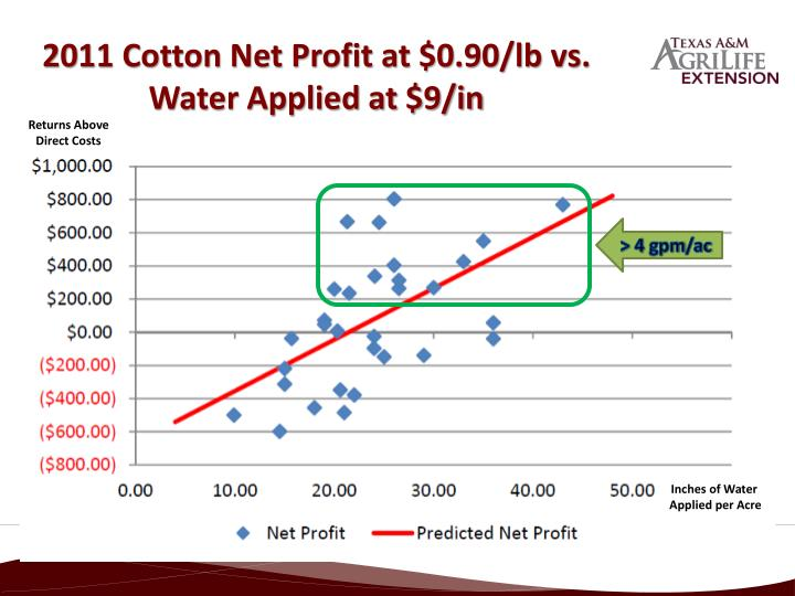 2011 Cotton Net Profit at $0.90/lb vs. Water Applied at $9/in