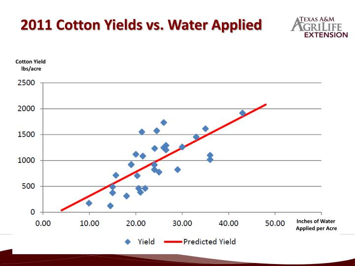 2011 Cotton Yields vs. Water Applied