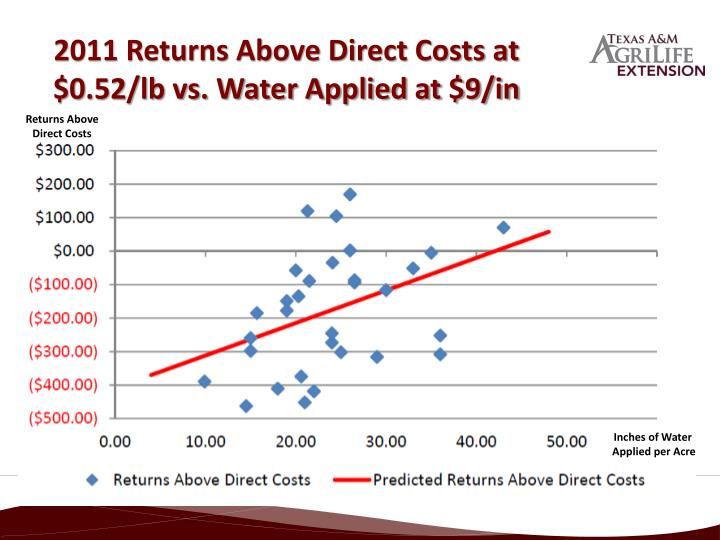 2011 Returns Above Direct Costs at $0.52/lb vs. Water Applied at $9/in