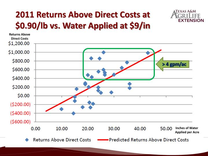 2011 Returns Above Direct Costs at $0.90/lb vs. Water Applied at $9/in
