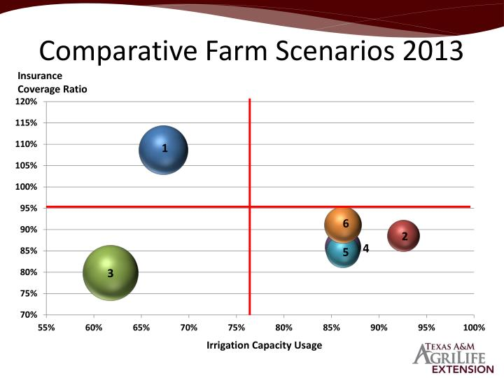 Comparative Farm Scenarios 2013