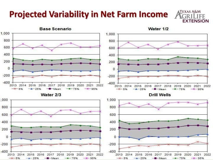 Projected Variability in Net Farm Income