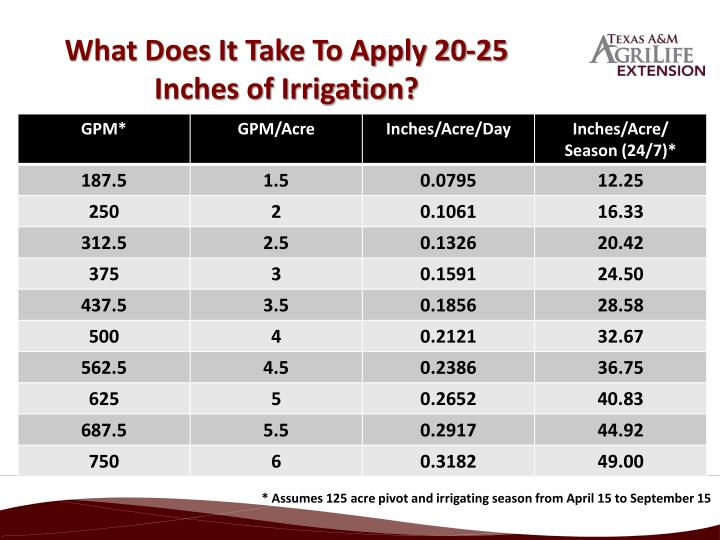 What Does It Take To Apply 20-25 Inches of Irrigation?