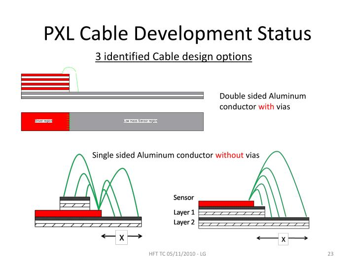 PXL Cable Development Status