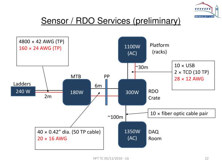 Sensor / RDO Services (preliminary)