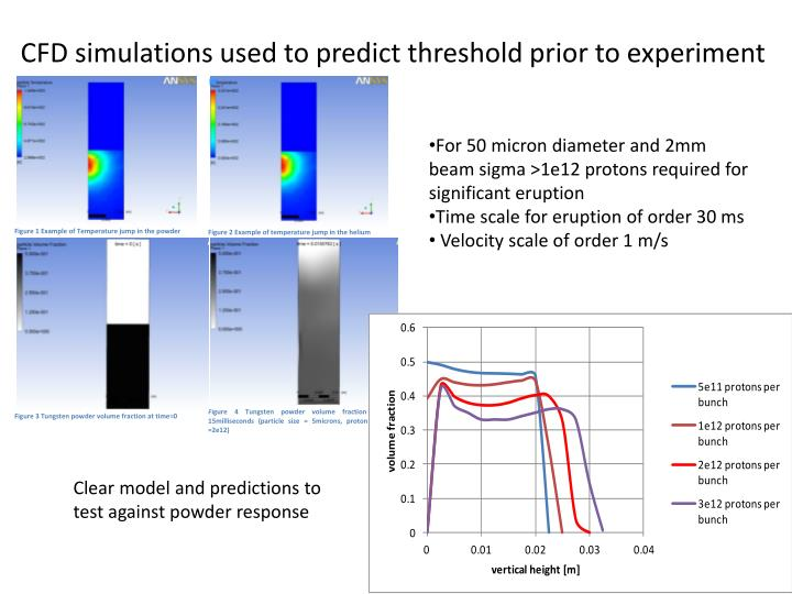 CFD simulations used to predict threshold prior to experiment