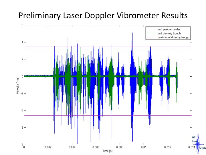 Preliminary Laser Doppler