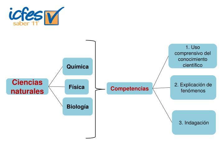 1. Uso comprensivo del conocimiento científico