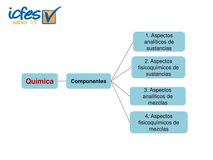 1. Aspectos analíticos de sustancias
