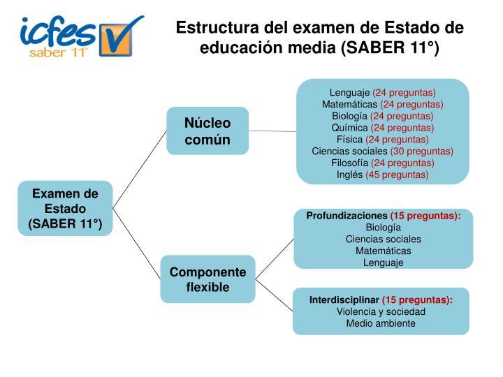 Estructura del examen de Estado de educación media (SABER 11°)