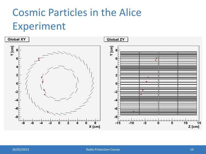 Cosmic Particles in the Alice Experiment