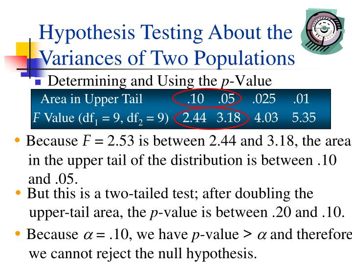 Hypothesis Testing About the