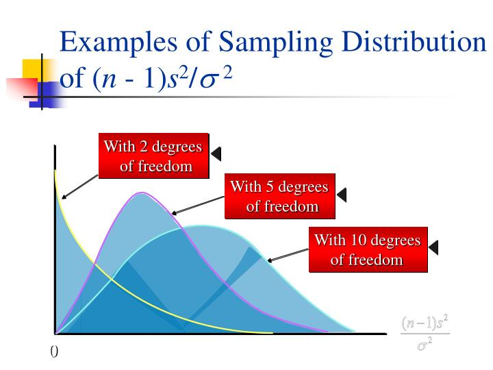 Examples of Sampling Distribution of (