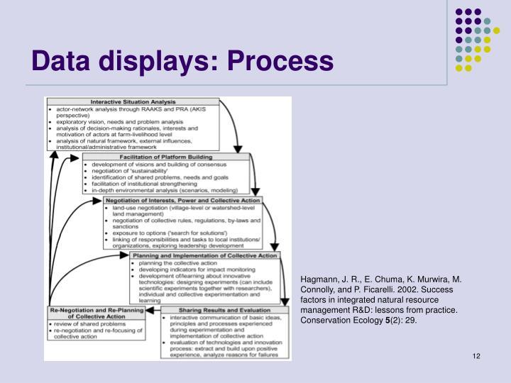 Data displays: