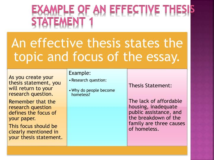 Example of an effective thesis statement 1