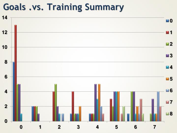 Goals .vs. Training Summary