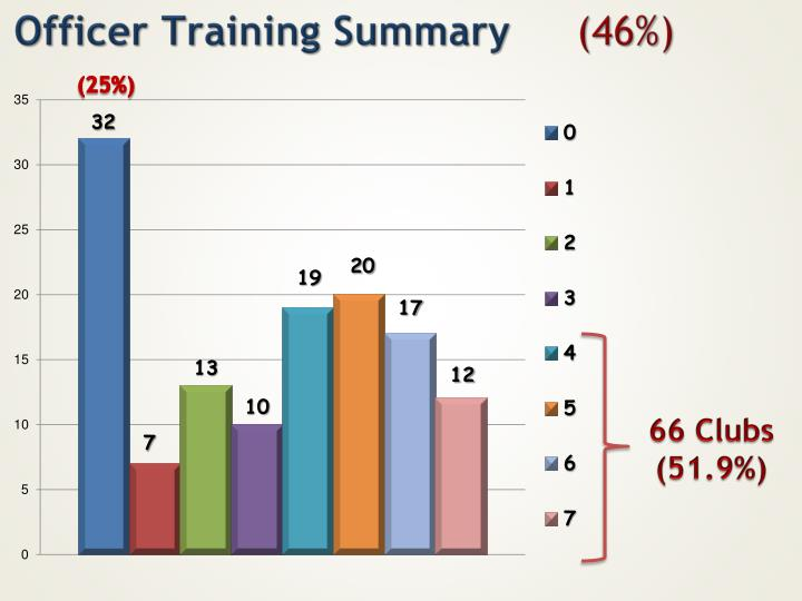 Officer Training Summary
