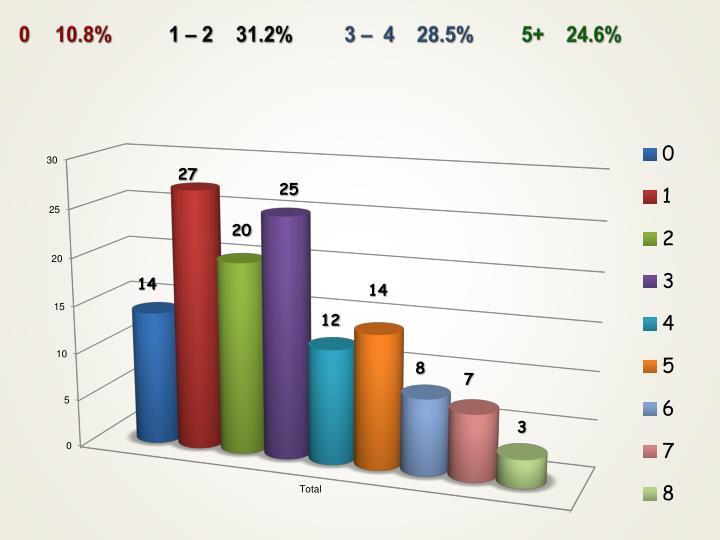 010.8%