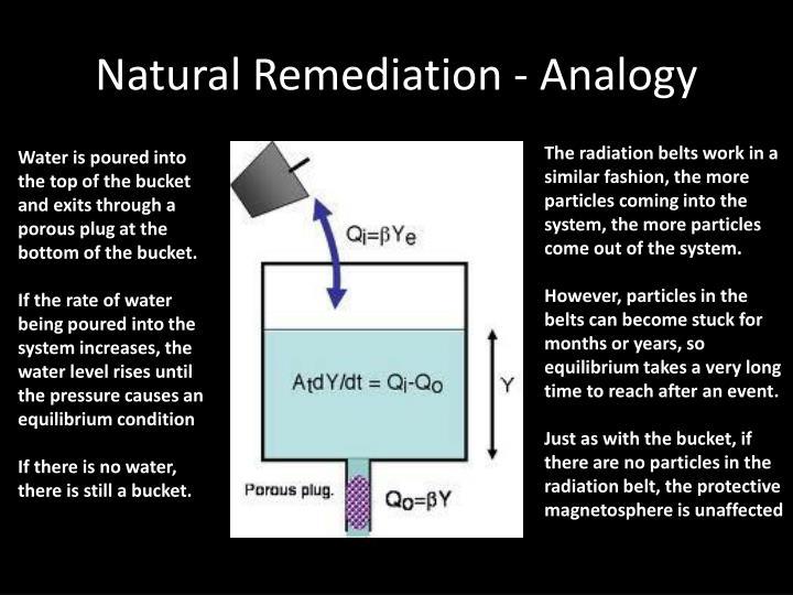 Natural Remediation - Analogy