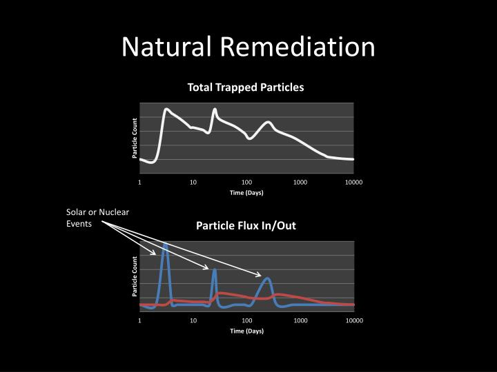 Natural Remediation